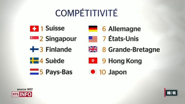Compétitivité dans le monde